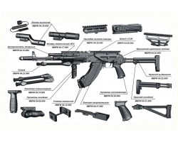 Components of weapons